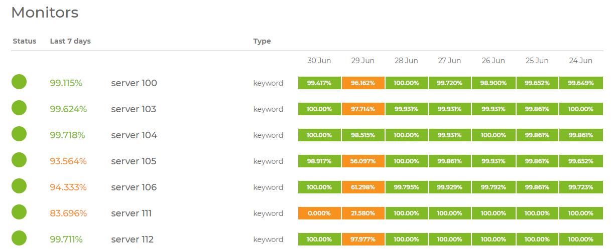 Hostinger server status