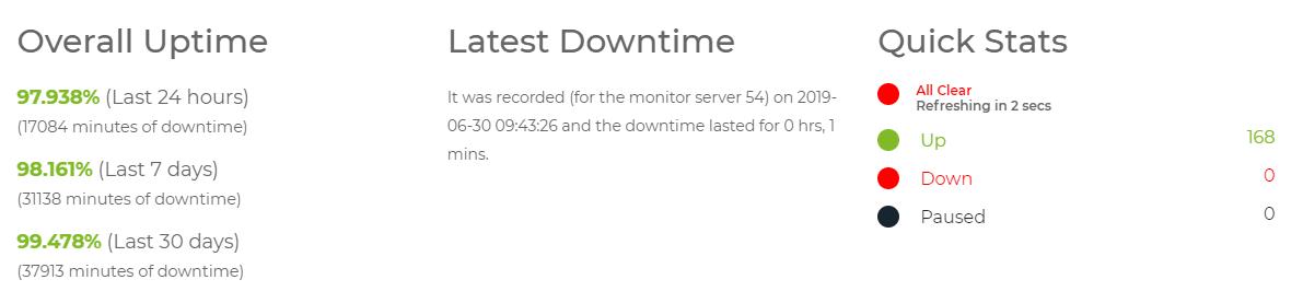hostinger server uptime status new