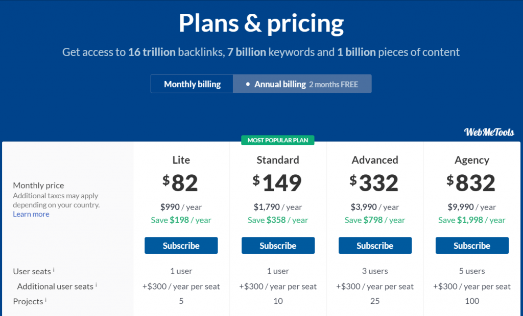 Ahrefs Pricing and Ahrefs Plans