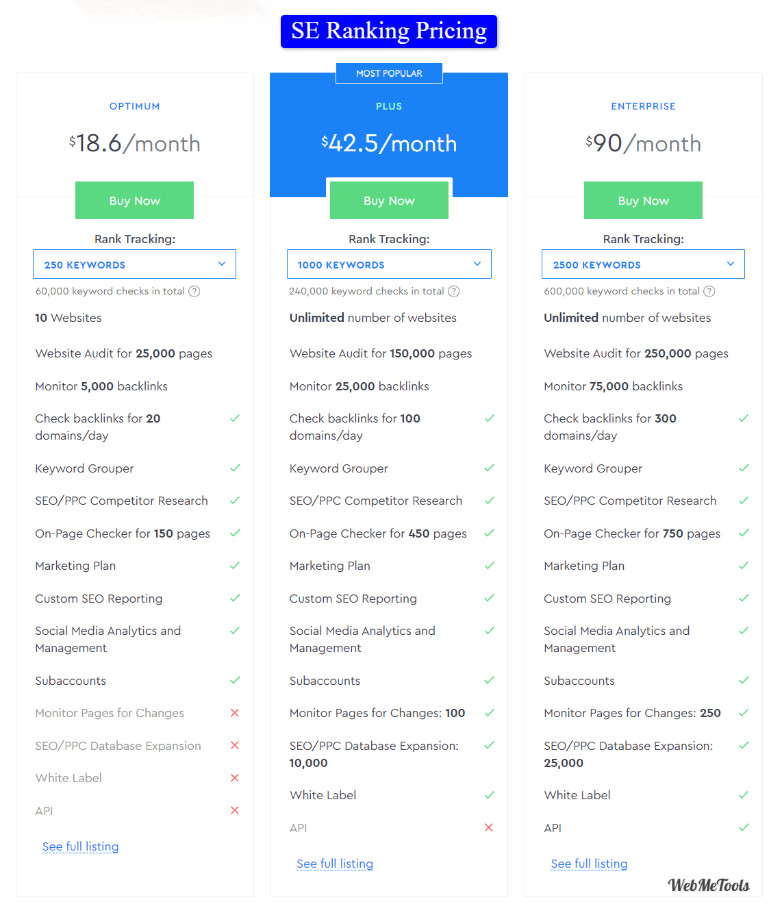 SE Ranking Pricing Plans