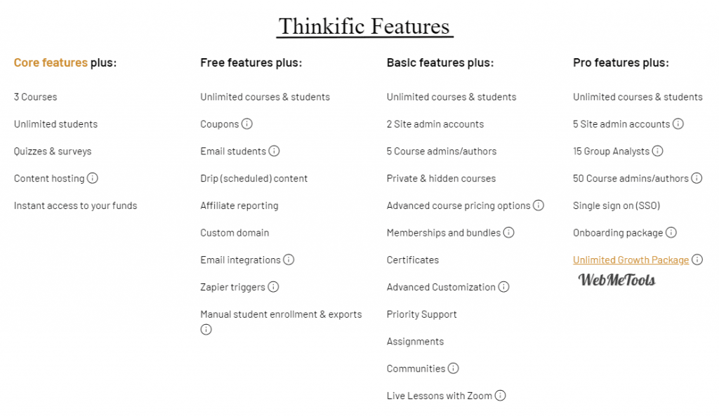 Thinkific Features Plans